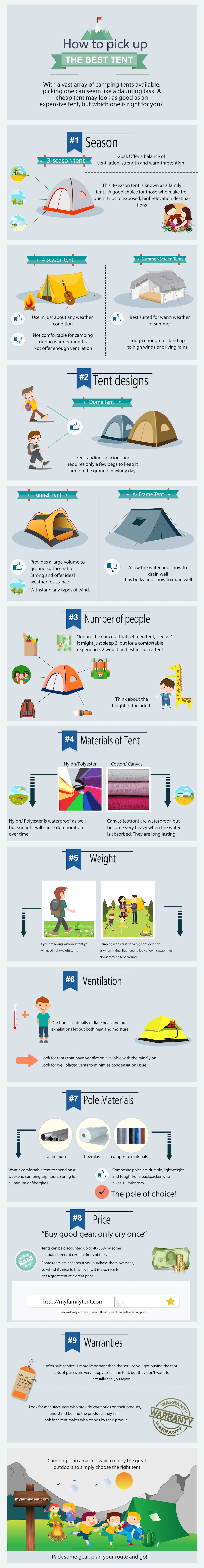 How to pick up the best family tent infographic